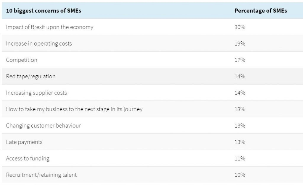 Business challenges for UK small to medium sized companies - Image 1